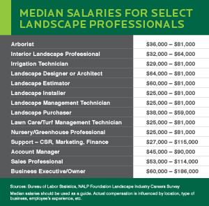 Median Salaries for Landscape Professionals - Landscaping Business Salary Information